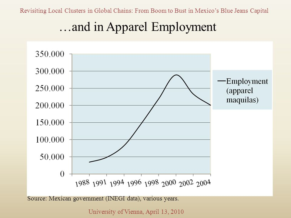 Revisiting Local Clusters in Global Chains: From Boom to Bust in Mexico's Blue Jeans Capital University of Vienna, April 13, 2010 …and in Apparel Employment Source: Mexican government (INEGI data), various years.