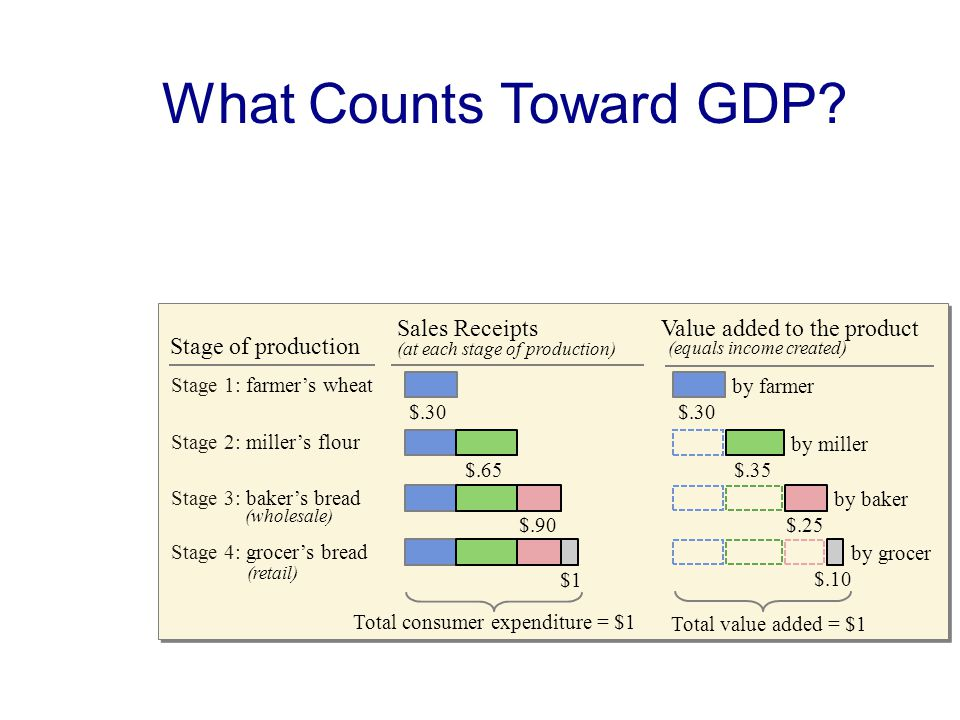 Stage of production Value added to the product (equals income created) Sales Receipts (at each stage of production) Stage 1: farmer's wheat Stage 2: miller's flour Stage 3: baker's bread (wholesale) Stage 4: grocer's bread (retail) $.30 $.65$.90 $1 by farmer $.30 by grocer $.10 by miller $.35 by baker $.25 What Counts Toward GDP.