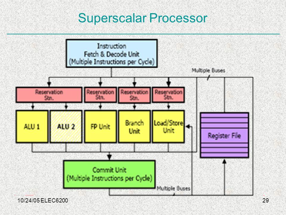 10/24/05 ELEC620029 Superscalar Processor