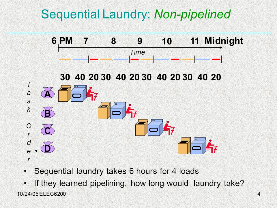 10/24/05 ELEC62004 Sequential Laundry: Non-pipelined Sequential laundry takes 6 hours for 4 loads If they learned pipelining, how long would laundry take.