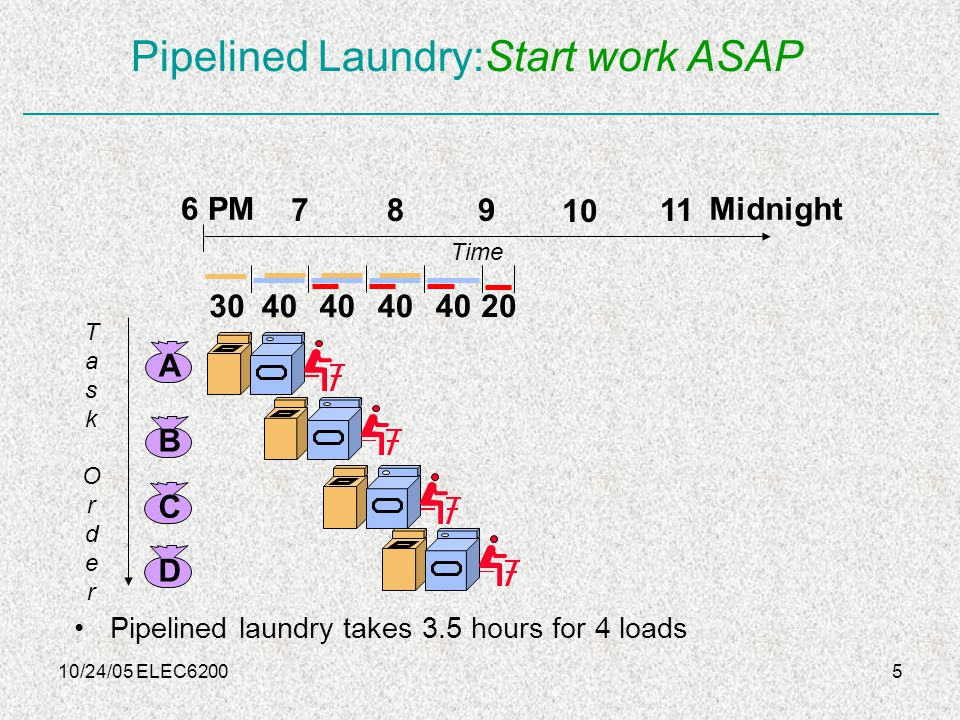 10/24/05 ELEC62005 Pipelined Laundry:Start work ASAP Pipelined laundry takes 3.5 hours for 4 loads TaskOrderTaskOrder 6 PM 789 10 11 Midnight Time 20 A B C D 30 40