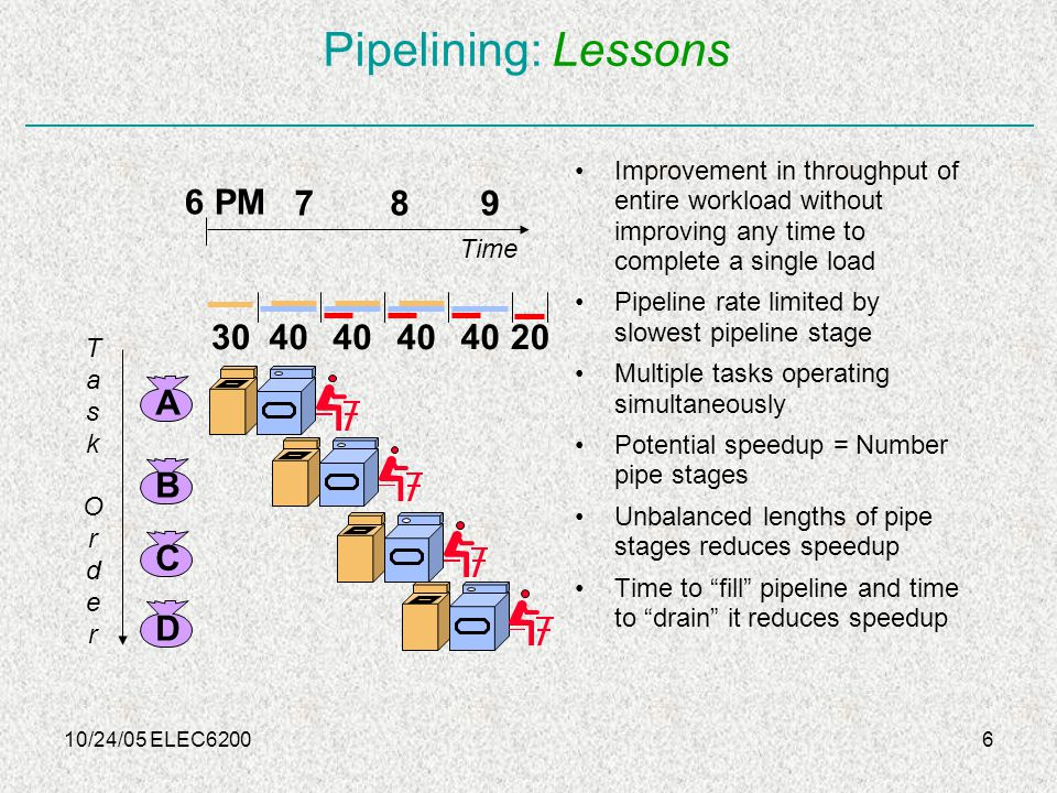 10/24/05 ELEC62006 Pipelining: Lessons Improvement in throughput of entire workload without improving any time to complete a single load Pipeline rate limited by slowest pipeline stage Multiple tasks operating simultaneously Potential speedup = Number pipe stages Unbalanced lengths of pipe stages reduces speedup Time to fill pipeline and time to drain it reduces speedup TaskOrderTaskOrder 6 PM 789 Time 20 A B C D 30 40