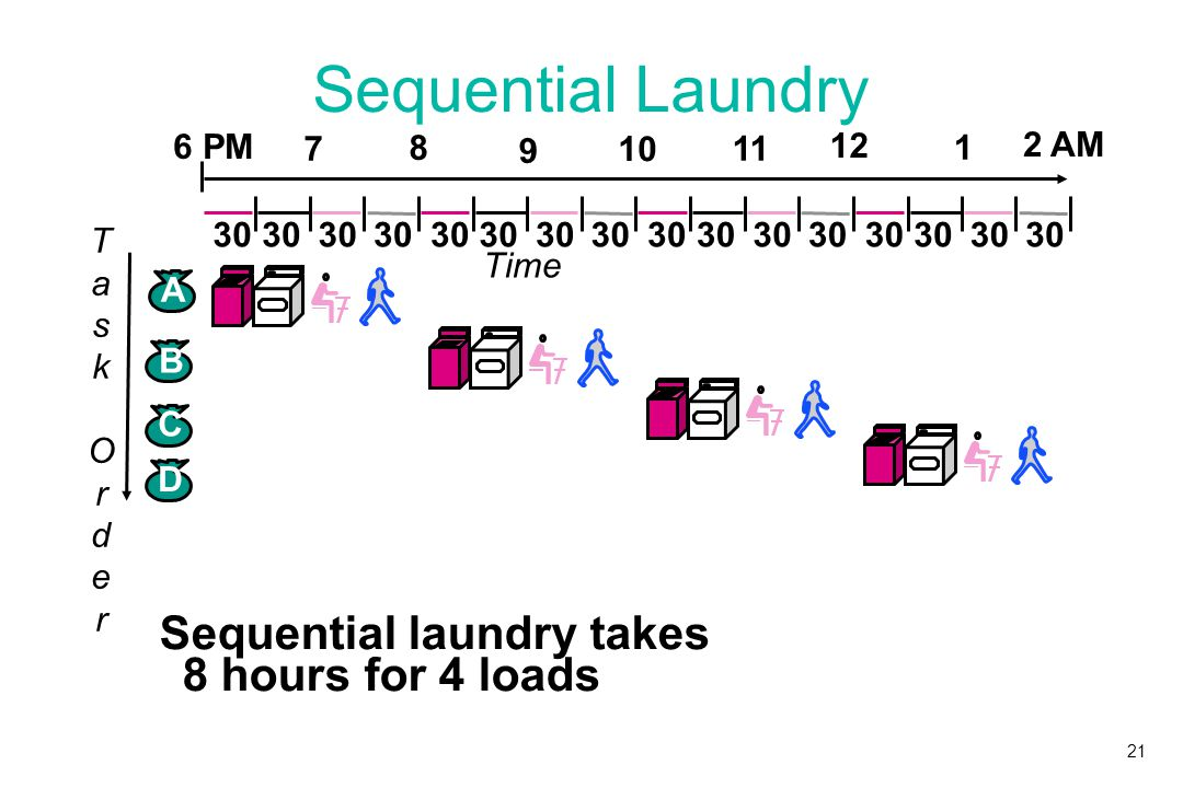 21 Sequential Laundry Sequential laundry takes 8 hours for 4 loads 30 TaskOrderTaskOrder B C D A Time 30 6 PM 7 8 9 10 11 12 1 2 AM
