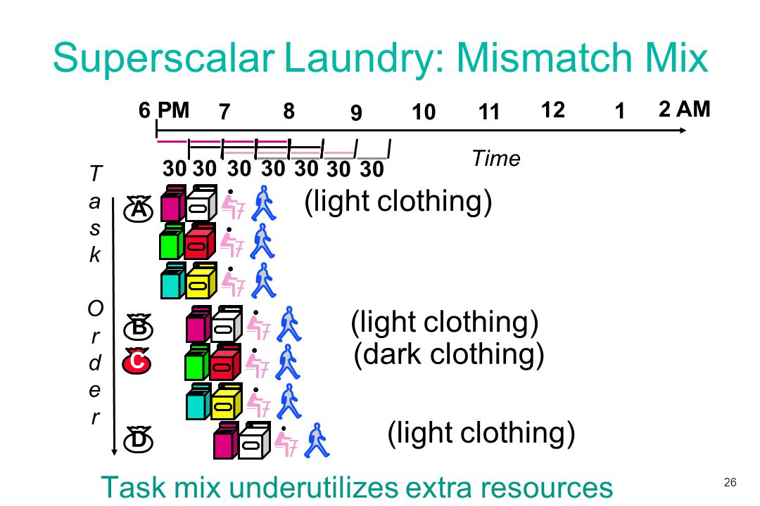 26 Superscalar Laundry: Mismatch Mix Task mix underutilizes extra resources TaskOrderTaskOrder 12 2 AM 6 PM 7 8 9 10 11 1 Time 30 (light clothing) (dark clothing) (light clothing) A B D C