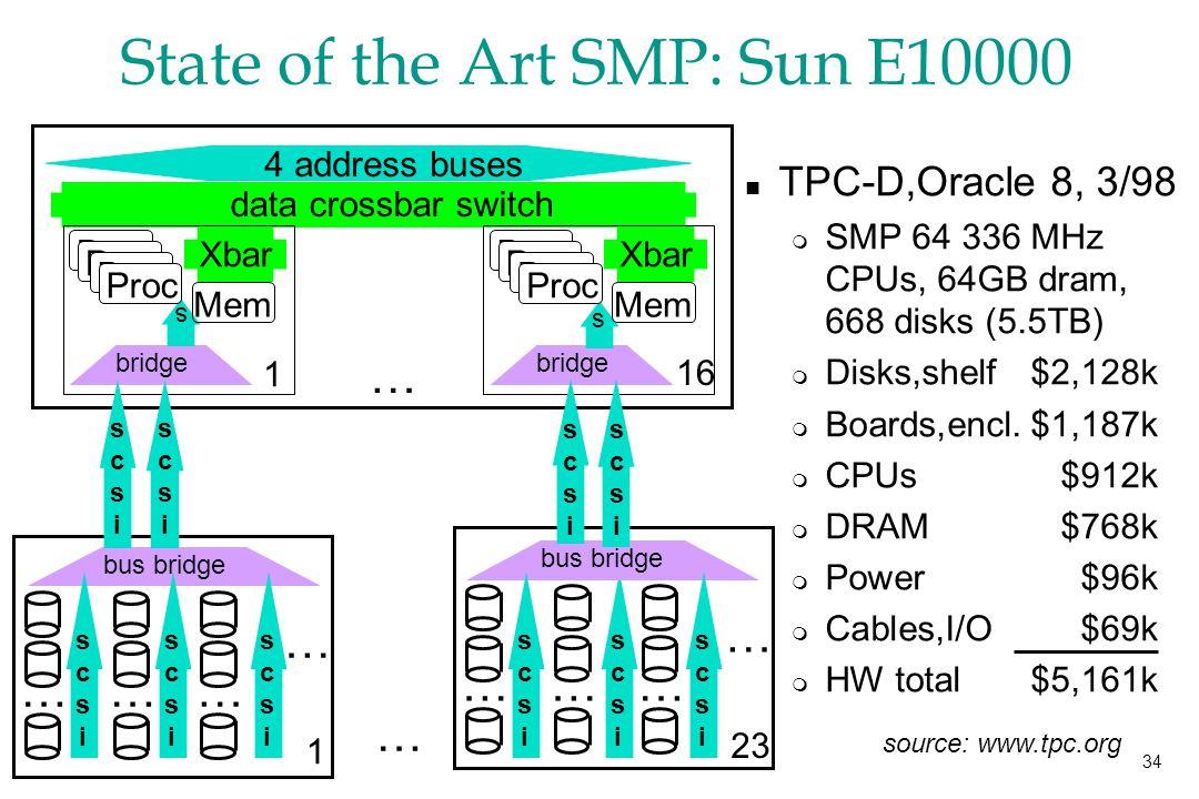 34 State of the Art SMP: Sun E10000 … data crossbar switch 4 address buses … …… bus bridge … … 1 …… scsiscsi … … 23 Mem Xbar bridge Proc s 1 Mem Xbar bridge Proc s 16 Proc n TPC-D,Oracle 8, 3/98 m SMP 64 336 MHz CPUs, 64GB dram, 668 disks (5.5TB) m Disks,shelf$2,128k m Boards,encl.$1,187k m CPUs$912k m DRAM$768k m Power$96k m Cables,I/O$69k m HW total $5,161k scsiscsi scsiscsi scsiscsi scsiscsi scsiscsi scsiscsi scsiscsi scsiscsi scsiscsi source: www.tpc.org