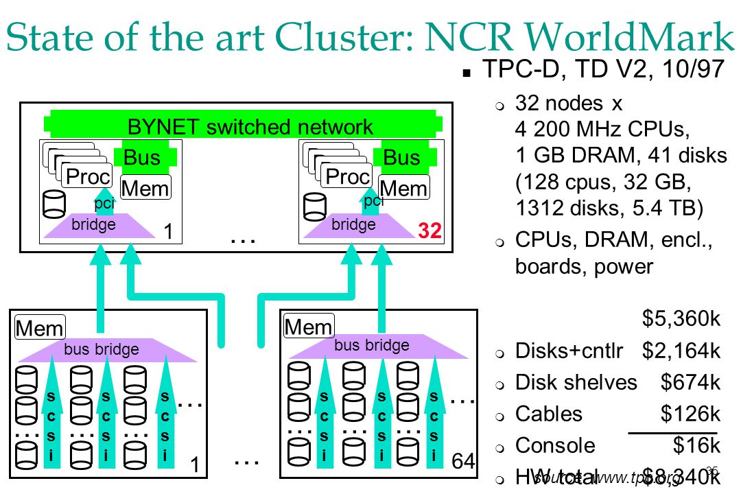 35 State of the art Cluster: NCR WorldMark … BYNET switched network … …… bus bridge … … 1 …… scsiscsi … … 64 Bus bridge Proc Mem 1 Proc Mem Bus bridge Proc 32 Proc n TPC-D, TD V2, 10/97 m 32 nodes x 4 200 MHz CPUs, 1 GB DRAM, 41 disks (128 cpus, 32 GB, 1312 disks, 5.4 TB) m CPUs, DRAM, encl., boards, power $5,360k m Disks+cntlr$2,164k m Disk shelves$674k m Cables$126k m Console$16k m HW total $8,340k scsiscsi scsiscsi scsiscsi scsiscsi scsiscsi Mem pci source: www.tpc.org pci