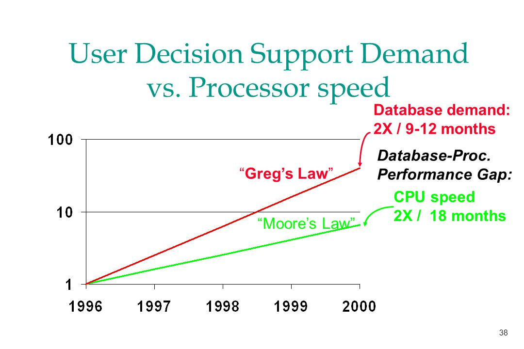 38 User Decision Support Demand vs.