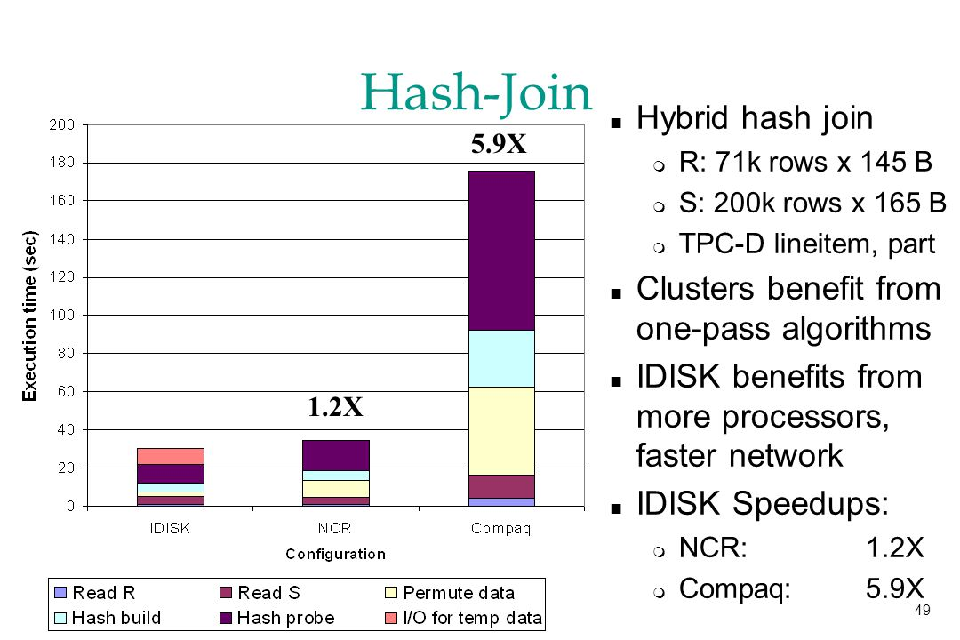 49 Hash-Join n Hybrid hash join m R: 71k rows x 145 B m S: 200k rows x 165 B m TPC-D lineitem, part n Clusters benefit from one-pass algorithms n IDISK benefits from more processors, faster network n IDISK Speedups: m NCR: 1.2X m Compaq:5.9X 5.9X 1.2X