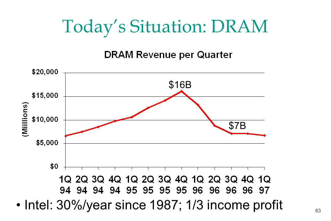 63 Today's Situation: DRAM $16B $7B Intel: 30%/year since 1987; 1/3 income profit