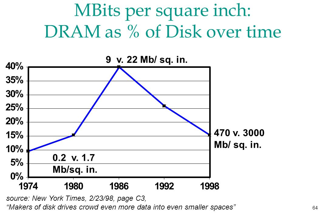 64 MBits per square inch: DRAM as % of Disk over time source: New York Times, 2/23/98, page C3, Makers of disk drives crowd even more data into even smaller spaces 470 v.