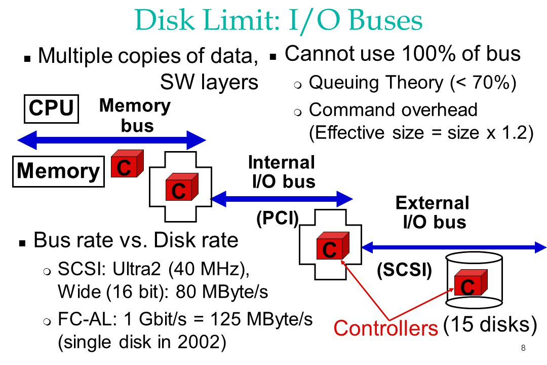 8 Disk Limit: I/O Buses CPU Memory bus Memory C External I/O bus (SCSI) C (PCI) C Internal I/O bus C n Multiple copies of data, SW layers n Bus rate vs.