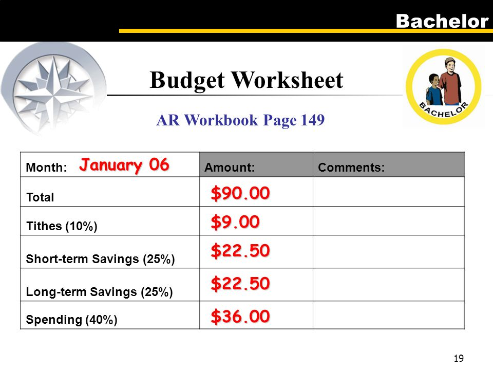 Bachelor 19 Budget Worksheet Month:Amount:Comments: Total Tithes (10%) Short-term Savings (25%) Long-term Savings (25%) Spending (40%) AR Workbook Page 149 January 06 $90.00 $9.00 $22.50 $22.50 $36.00
