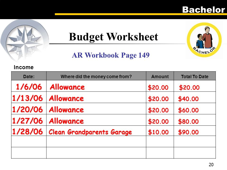 Bachelor 20 Income Date:Where did the money come from AmountTotal To Date Budget Worksheet AR Workbook Page 149 1/6/06Allowance $20.00$20.00 1/13/06Allowance $20.00$40.00 1/20/06Allowance $20.00$60.00 1/27/06Allowance $20.00$80.00 1/28/06 Clean Grandparents Garage $10.00$90.00