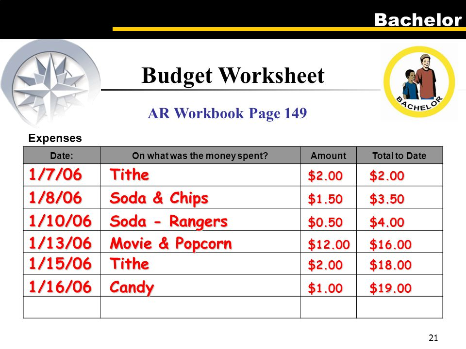 Bachelor 21 Budget Worksheet AR Workbook Page 149 Expenses Date:On what was the money spent AmountTotal to Date 1/7/06Tithe $2.00$2.00 1/8/06Soda & Chips $1.50$3.50 1/10/06Soda - Rangers $0.50$4.00 1/13/06Movie & Popcorn $12.00$16.00 1/15/06Tithe $2.00$18.00 1/16/06Candy $1.00$19.00