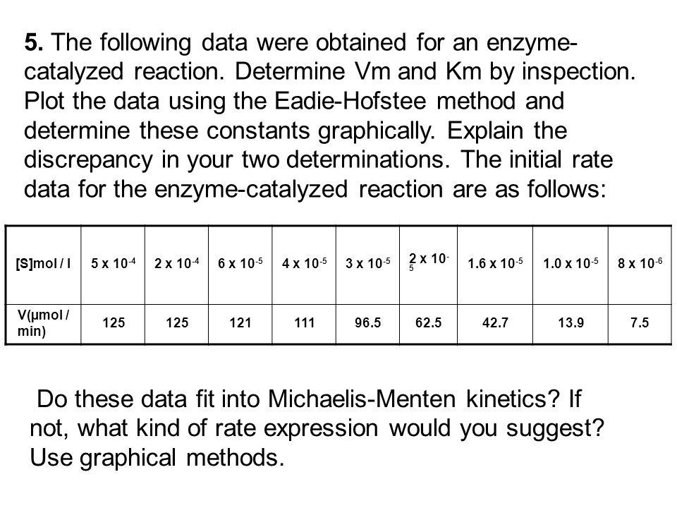 By inspection Vm =125 micromole/min Km = 20 micromole / l