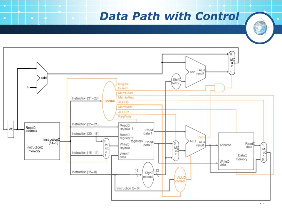 11 Data Path with Control