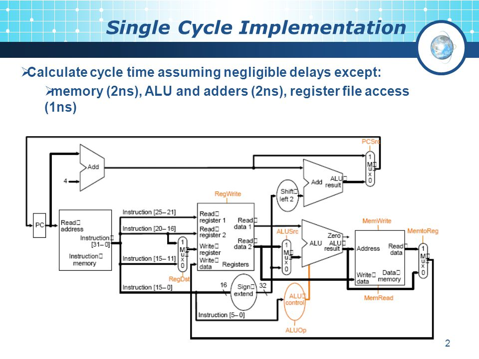 12 Single Cycle Implementation  Calculate cycle time assuming negligible delays except:  memory (2ns), ALU and adders (2ns), register file access (1ns)