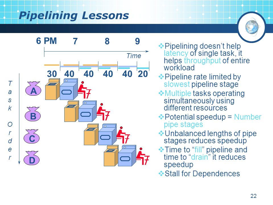 22 Pipelining Lessons  Pipelining doesn't help latency of single task, it helps throughput of entire workload  Pipeline rate limited by slowest pipeline stage  Multiple tasks operating simultaneously using different resources  Potential speedup = Number pipe stages  Unbalanced lengths of pipe stages reduces speedup  Time to fill pipeline and time to drain it reduces speedup  Stall for Dependences ABCD 6 PM 789 TaskOrderTaskOrder Time 3040 20
