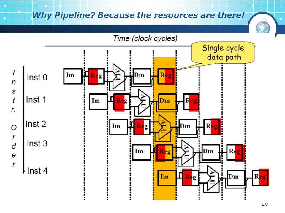29 Why Pipeline? Because the resources are there!
