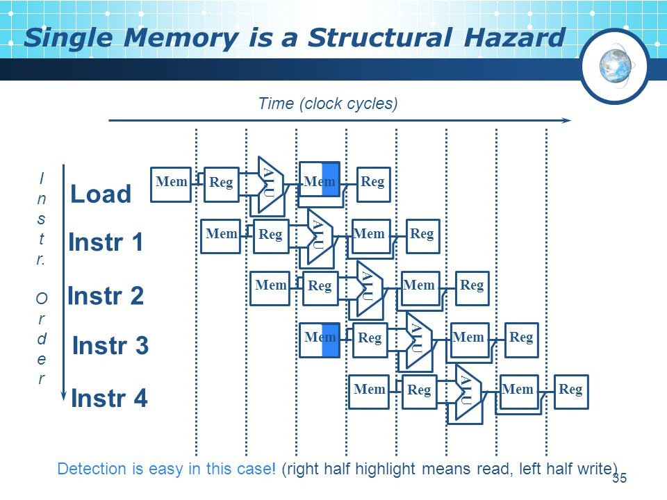 35 Mem Single Memory is a Structural Hazard I n s t r. O r d e r Time (clock cycles) Load Instr 1 Instr 2 Instr 3 Instr 4 ALU Mem Reg MemReg ALU Mem R