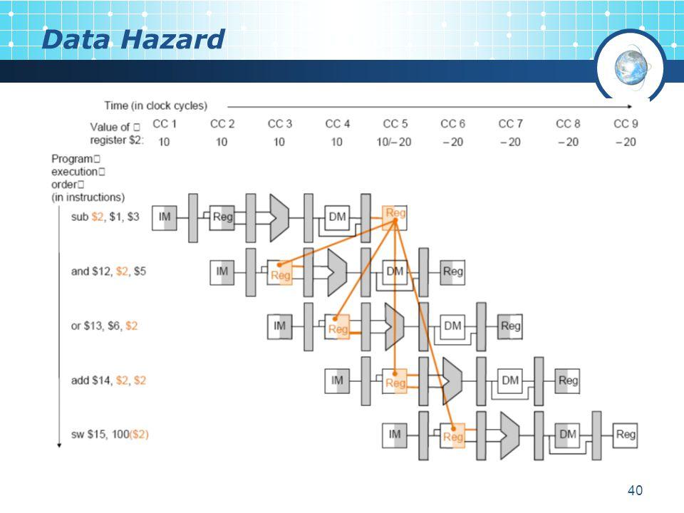 40 Data Hazard