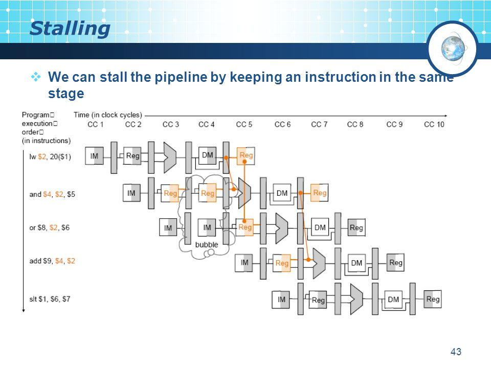 43 Stalling  We can stall the pipeline by keeping an instruction in the same stage