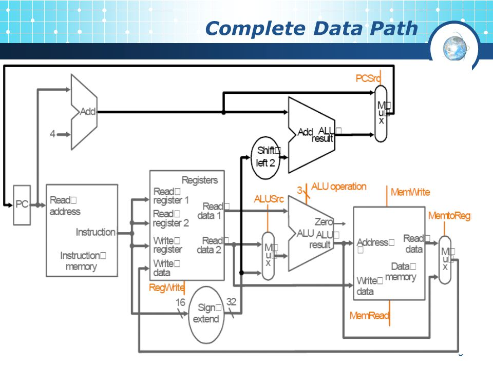 9 Complete Data Path