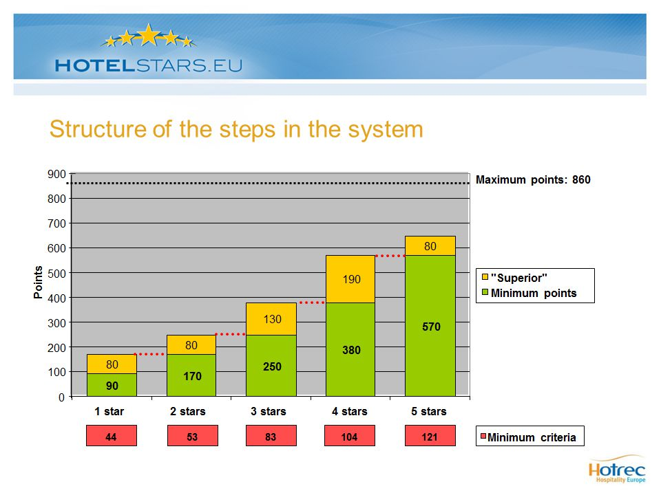 Structure of the steps in the system