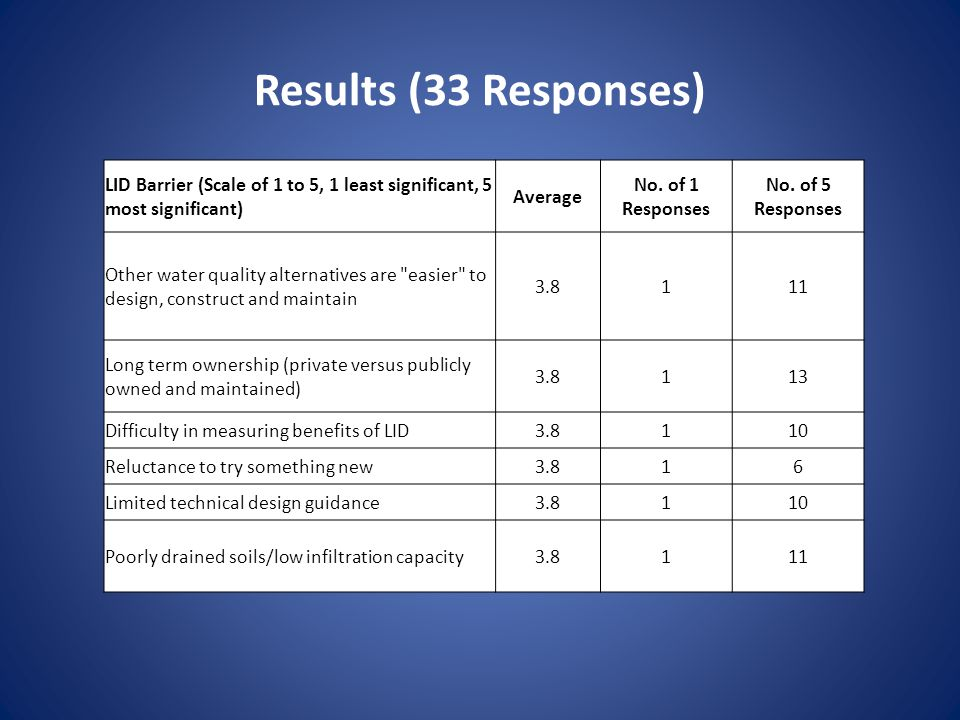 Results (33 Responses) LID Barrier (Scale of 1 to 5, 1 least significant, 5 most significant) Average No.