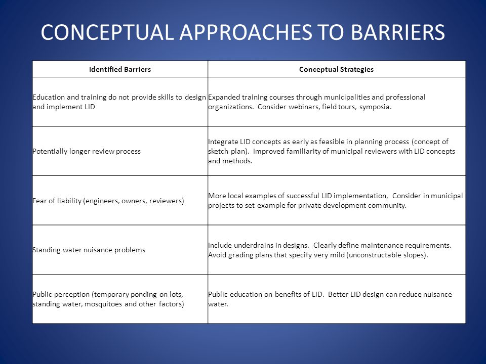 CONCEPTUAL APPROACHES TO BARRIERS Identified BarriersConceptual Strategies Education and training do not provide skills to design and implement LID Expanded training courses through municipalities and professional organizations.