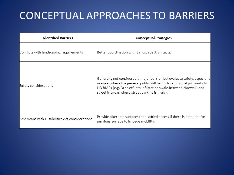CONCEPTUAL APPROACHES TO BARRIERS Identified BarriersConceptual Strategies Conflicts with landscaping requirementsBetter coordination with Landscape Architects.