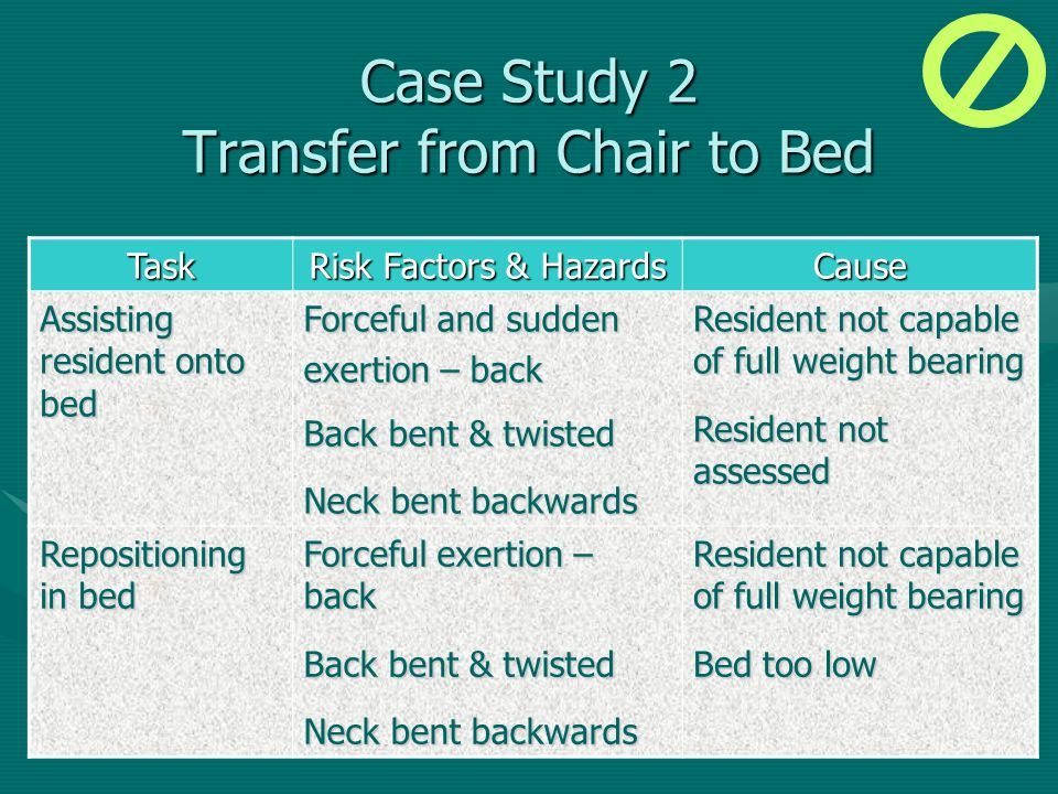 Task Risk Factors & Hazards Cause Assisting resident onto bed Forceful and sudden exertion – back Back bent & twisted Neck bent backwards Resident not