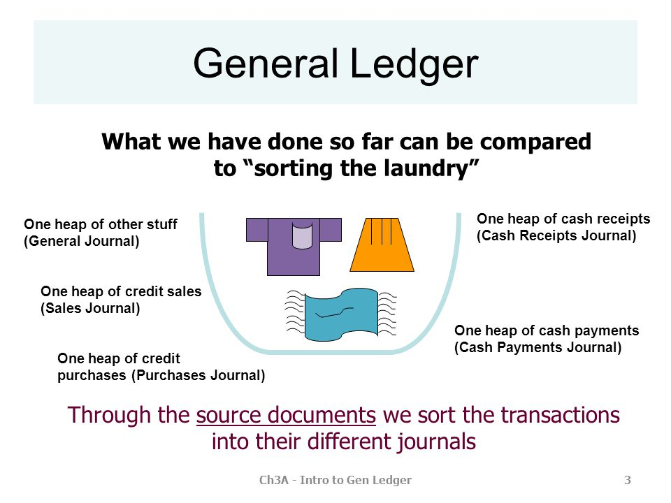 Ch3A - Intro to Gen Ledger4 What we have done so far can be compared to sorting the laundry General Ledger Through the journals we sort the transactions into their different accounts off you go to POWER!off you go to ACCOUNTS RECEIVABLE.