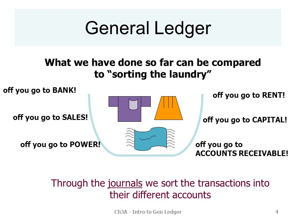 Ch3A - Intro to Gen Ledger15 Trial Balance as at … 200,000 Funds Introduced Bank 200,000 Date General Ledger Details Ref no Balance BANK (acct no 1100) 1 Funds Introduced (acct no 3150) 1 Funds Introduced Bank 200,000 Dr 200,000 Cr GJ1 DrCr DrCr