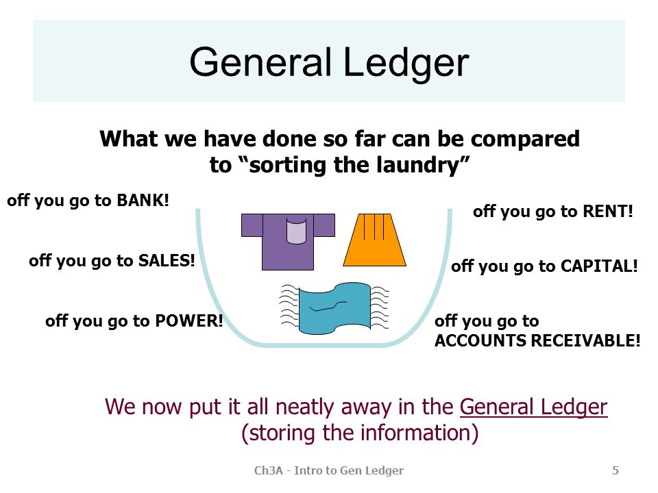 Ch3A - Intro to Gen Ledger16 Let's try another transaction, where GST is accounted for