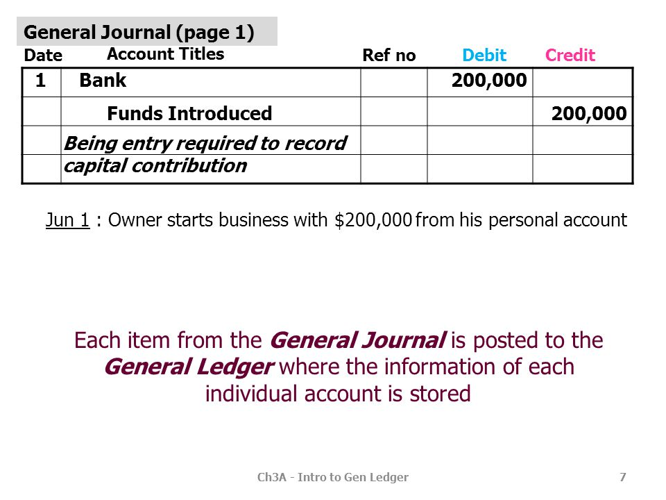 Ch3A - Intro to Gen Ledger18 Date Account Titles Ref noDebitCredit Vehicles Bank Being entry required to record truck purchased 18,000 20,700 GST Paid 2,700 2 General Journal (page 1) Date Details Ref no Balance BANK (acct no 1100) 1 VEHICLES (acct no 1710) 2 Funds Introduced Bank 200,000 Dr 18,000 Dr GST PAID (acct no 2330) 2Bank 2, 700 20,700179,300 Dr 2, 700 Vehicles2 GJ1 1710 2330 1100 General Ledger DrCr