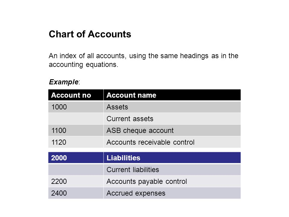 Ch3A - Intro to Gen Ledger19 Trial Balance as at … DrCr 179,300 Funds Introduced Bank 200,000 $200,000 Our Trial Balance would now be as follows: Vehicles 18,000 GST Paid2,700