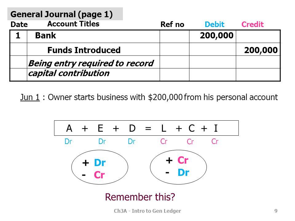 Ledger account format T form Debit sideCredit side Three-column DateParticularsRefAmountDateParticularsRefAmount DateParticularsRefDebitCreditBalance
