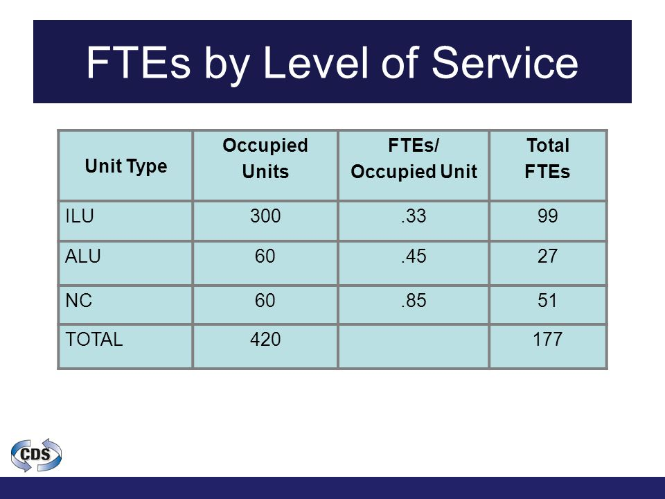 FTEs by Level of Service Unit Type Occupied Units FTEs/ Occupied Unit Total FTEs ILU300.3399 ALU60.4527 NC60.8551 TOTAL420177
