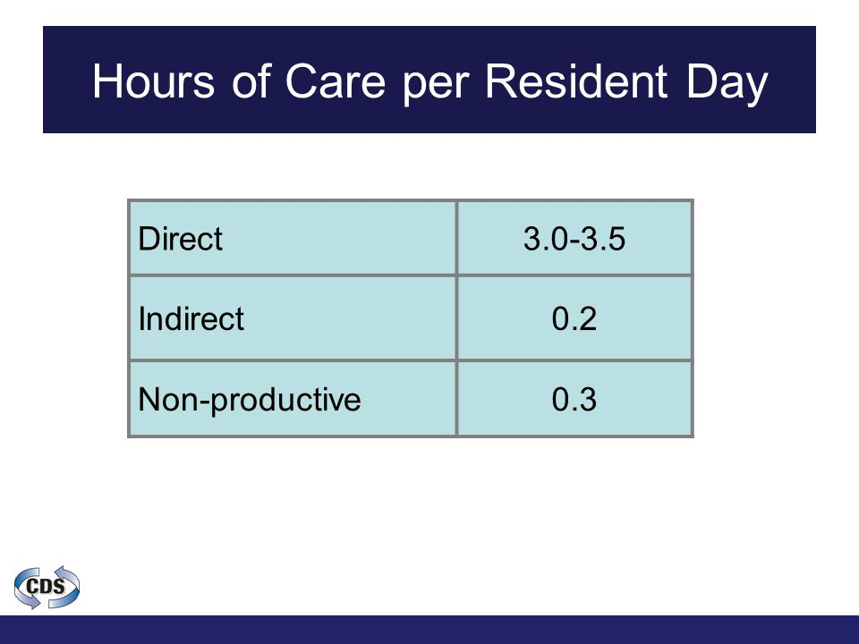 Hours of Care per Resident Day Direct3.0-3.5 Indirect0.2 Non-productive0.3