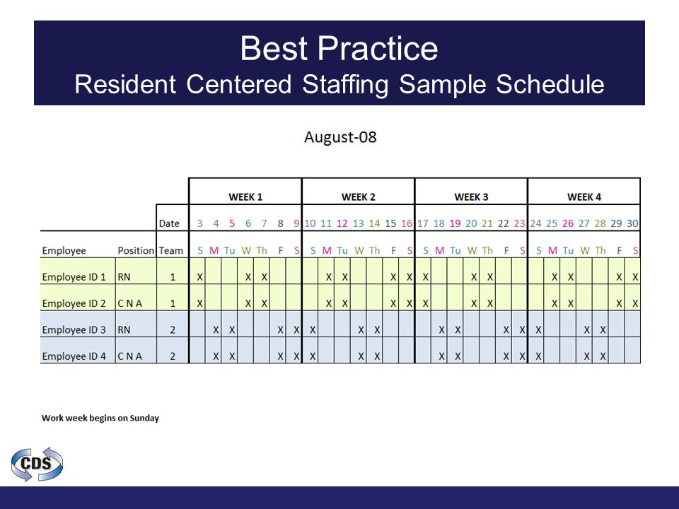 Best Practice Resident Centered Staffing Sample Schedule