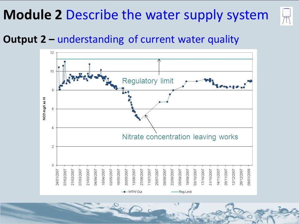 Module 2 Describe the water supply system Output 2 – understanding of current water quality Regulatory limit Nitrate concentration leaving works 7