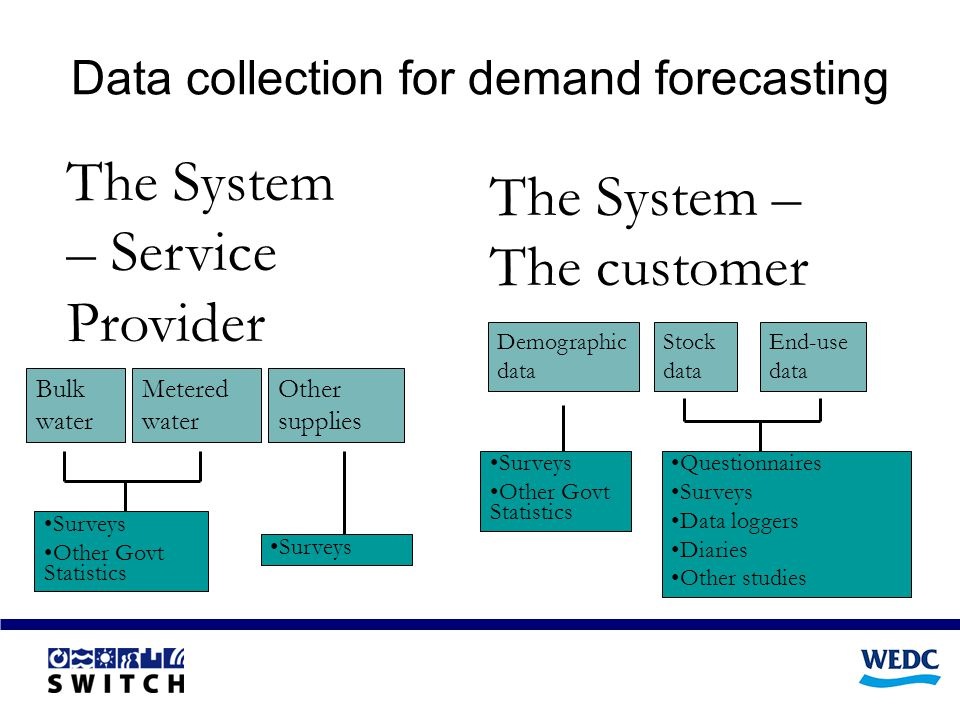 Data collection for demand forecasting The System – Service Provider Bulk water Metered water Other supplies The System – The customer Demographic data Stock data End-use data Surveys Other Govt Statistics Questionnaires Surveys Data loggers Diaries Other studies Surveys Other Govt Statistics Surveys