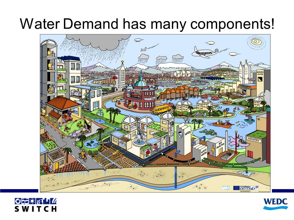 Water Demand has many components!