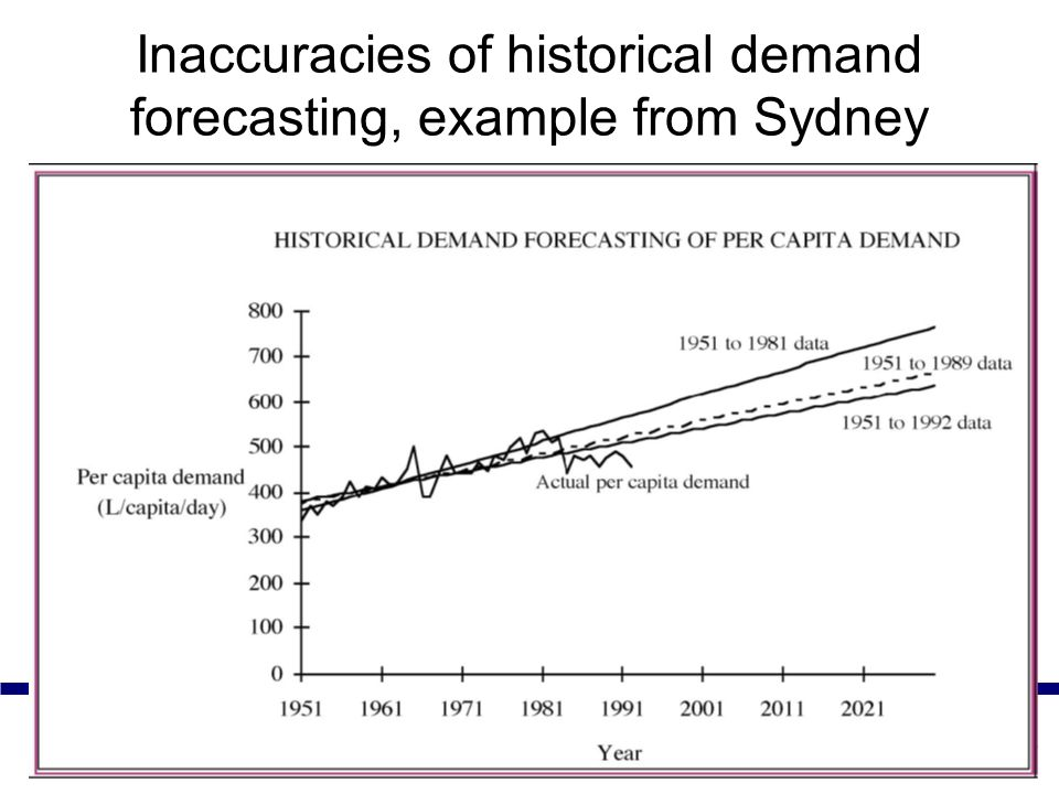 Inaccuracies of historical demand forecasting, example from Sydney