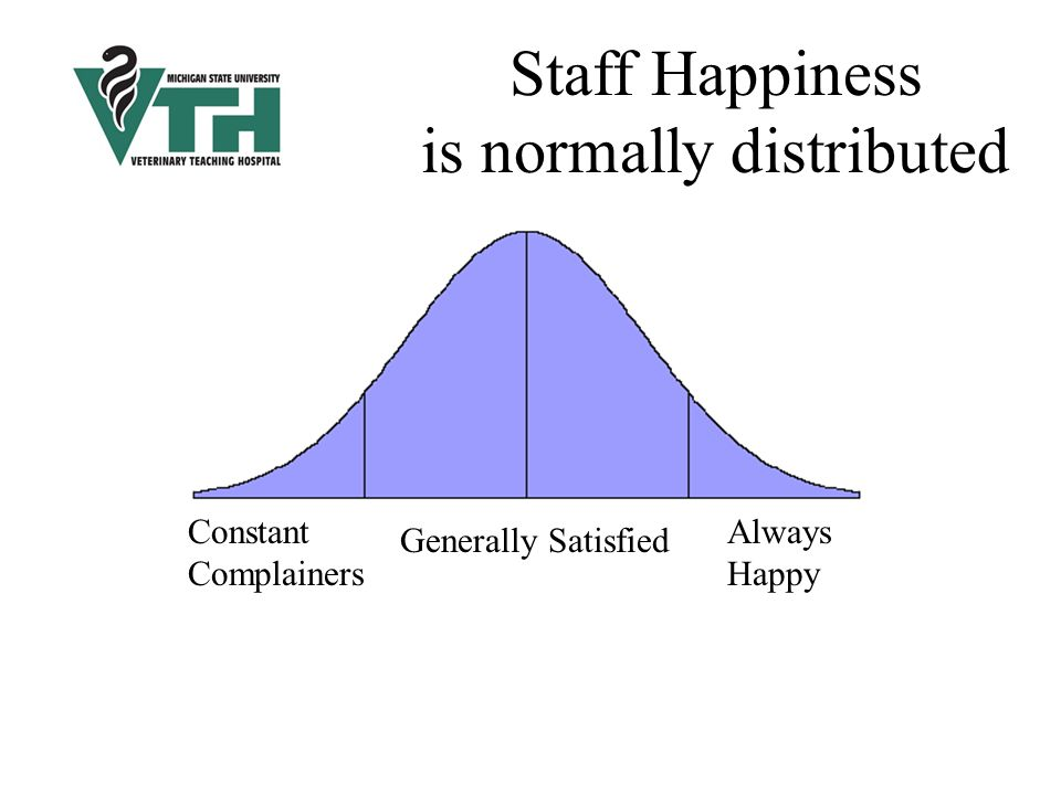 Always happy Always Happy Generally Satisfied Constant Complainers Staff Happiness is normally distributed
