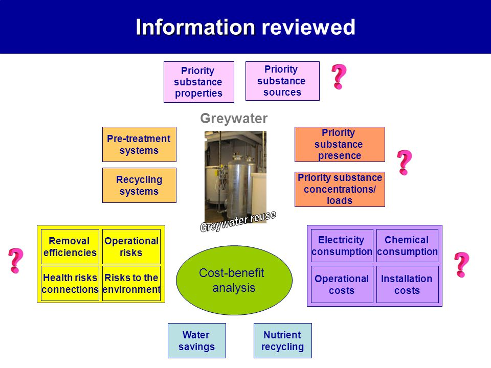 Priority substance properties Priority substance sources Greywater Pre-treatment systems Recycling systems Water savings Cost-benefit analysis Nutrient recycling Priority substance presence Priority substance concentrations/ loads Removal efficiencies Operational risks Health risks connections Risks to the environment Electricity consumption Chemical consumption Operational costs Installation costs Information Information reviewed