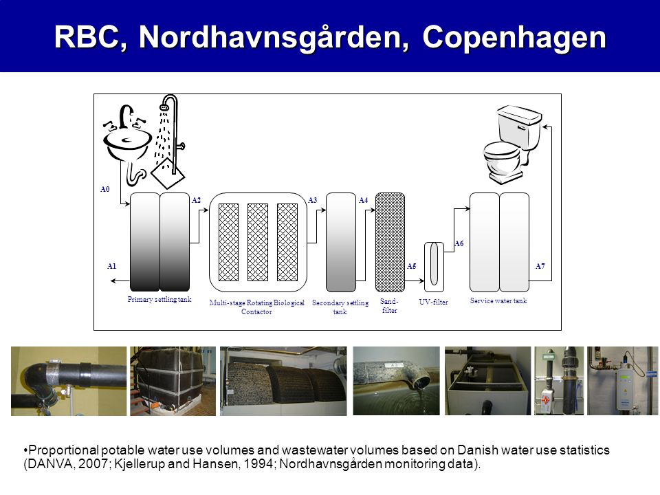 A6 A2A3A4 Primary settling tank Sand- filter UV-filter Service water tank A0 A1A5 Multi-stage Rotating Biological Contactor Secondary settling tank A7 RBC, Nordhavnsgården, Copenhagen Proportional potable water use volumes and wastewater volumes based on Danish water use statistics (DANVA, 2007; Kjellerup and Hansen, 1994; Nordhavnsgården monitoring data).