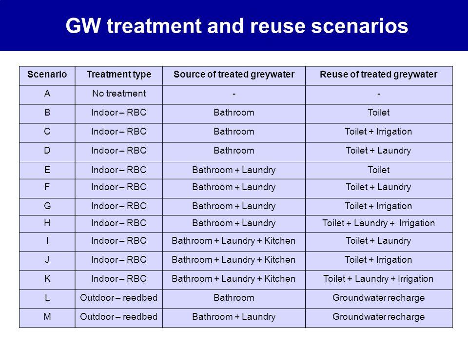 GW treatment and reuse scenarios ScenarioTreatment typeSource of treated greywaterReuse of treated greywater ANo treatment-- BIndoor – RBCBathroomToilet CIndoor – RBCBathroomToilet + Irrigation DIndoor – RBCBathroomToilet + Laundry EIndoor – RBCBathroom + LaundryToilet FIndoor – RBCBathroom + LaundryToilet + Laundry GIndoor – RBCBathroom + LaundryToilet + Irrigation HIndoor – RBCBathroom + LaundryToilet + Laundry + Irrigation IIndoor – RBCBathroom + Laundry + KitchenToilet + Laundry JIndoor – RBCBathroom + Laundry + KitchenToilet + Irrigation KIndoor – RBCBathroom + Laundry + KitchenToilet + Laundry + Irrigation LOutdoor – reedbedBathroomGroundwater recharge MOutdoor – reedbedBathroom + LaundryGroundwater recharge