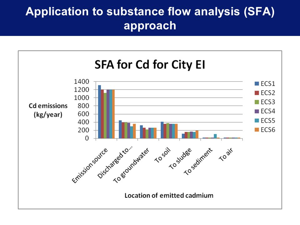 Application to substance flow analysis (SFA) approach